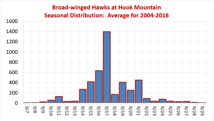 Seasonal Distribution of Broad-winged Hawks at Hook